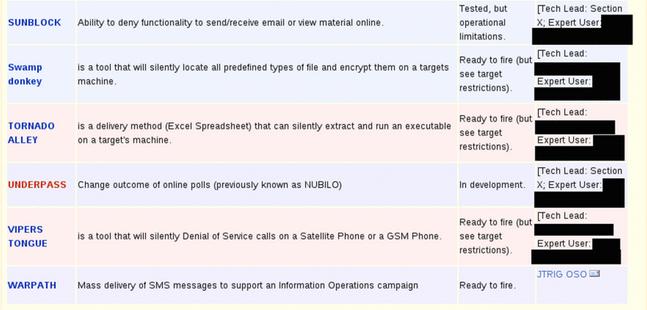 Herramientas para manipular encuestas online