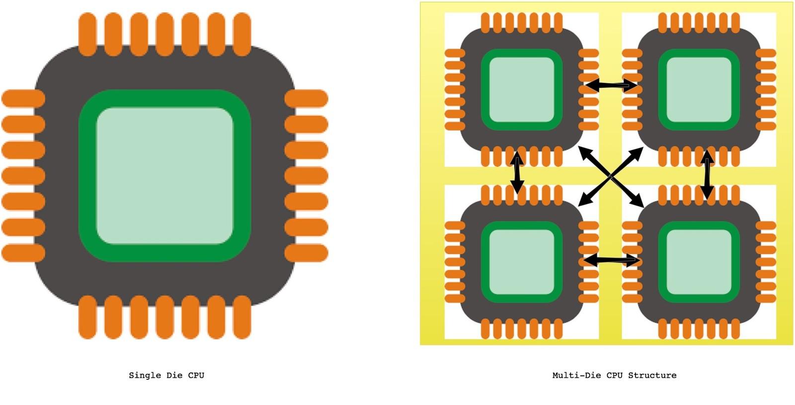 Los procesadores pueden tener más de una pastilla de silicio